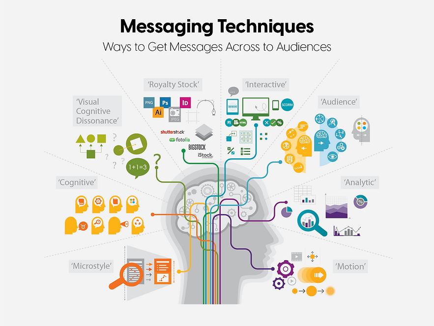 Messaging Techniques.png