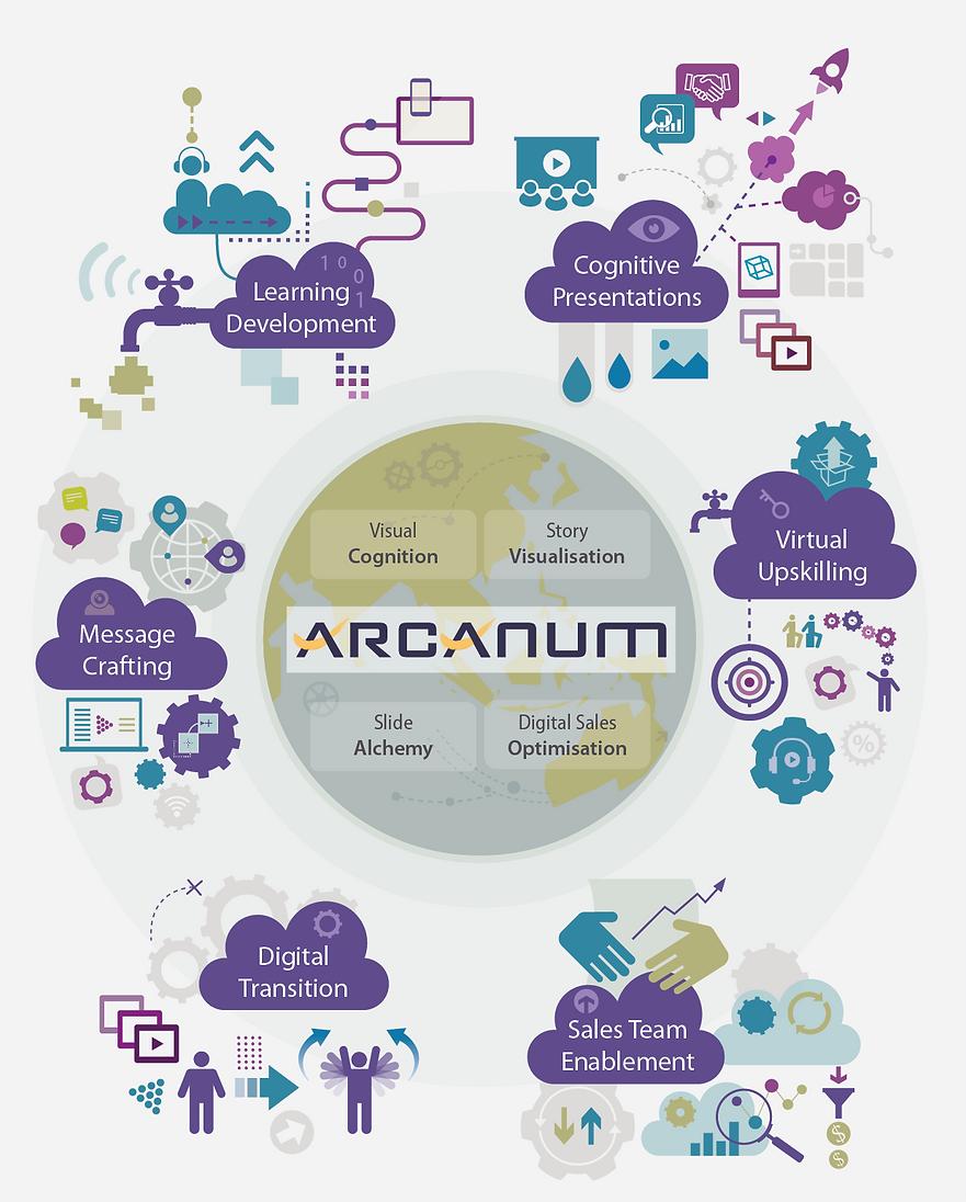 Arcanum_Services_A4-2020 Branding-Techni