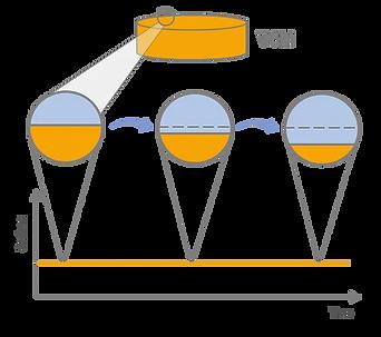 VCM sample dissolution