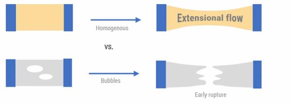Extensional rheology 1.webp