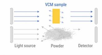 VCM - Spectroscopy application