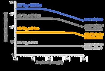 VCM - Soluplus Fenofibrate screening