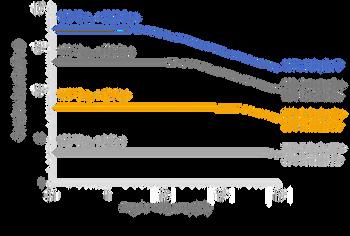 Soluplus Fenofibrate graph.webp