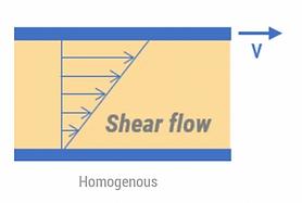 VCM - Shear flow rheology application
