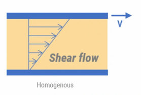 Shear flow rheology 1.webp