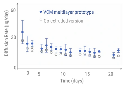 VCM multilayer prototype diffusion rate