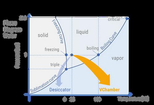 Graph dessicator vs VChamber.webp