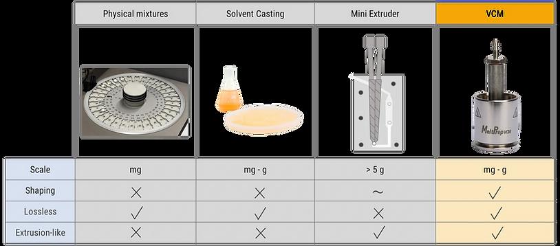 Screening methods - Extrusion VCM tool