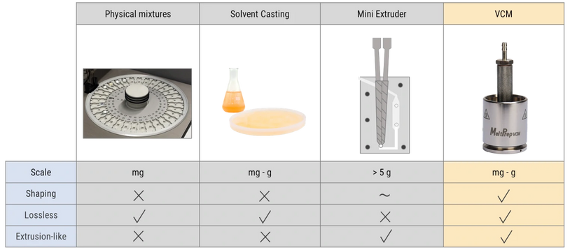 Screening methods - Extrusion VCM tool
