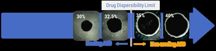 METT drug dispersibility limit.webp