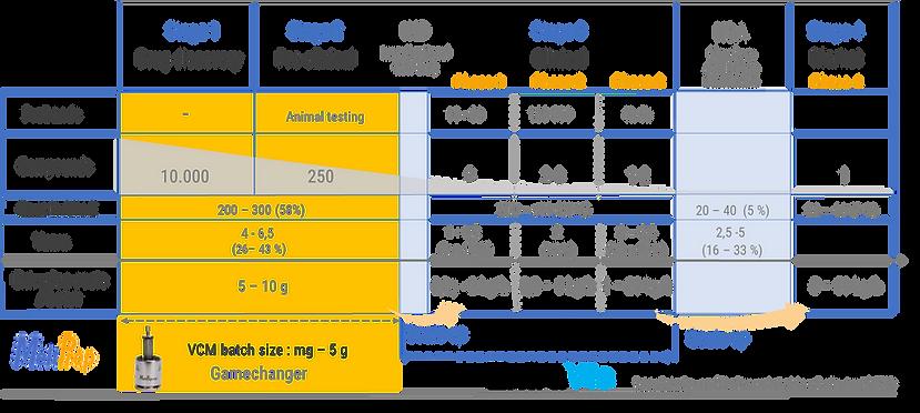 Drug development process - Vacuum Compression Molding HME formulation screening