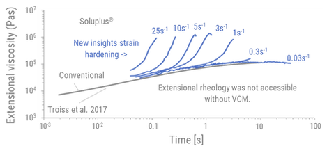 Extensional viscosity graph.webp