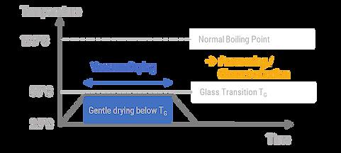 VChamber vacuum drying process