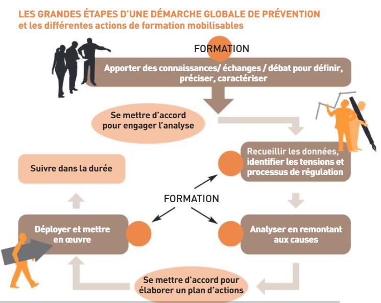Les grandes étapes d'une démarche globale de prévention