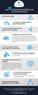 Infographie: les 9 principes généraux de prévention
