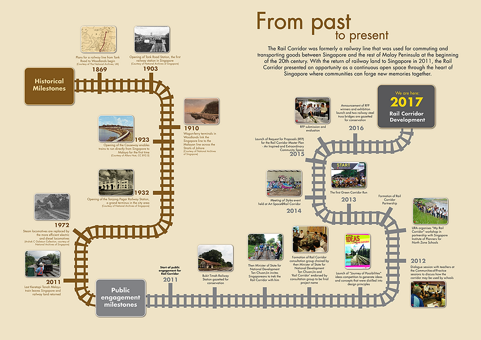 Rail corridor from past to present.png