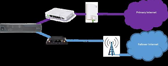 Wireless Failover