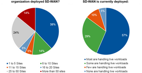 SD-WAN Without 4G/LTE Access Is Like A Train Without Tracks