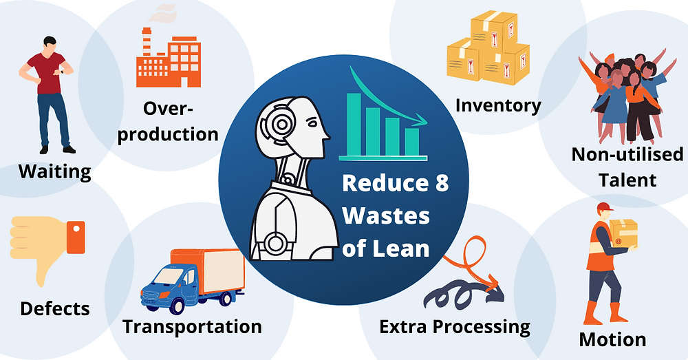 RPA can reduce the 8 wastes of lean manufacturing