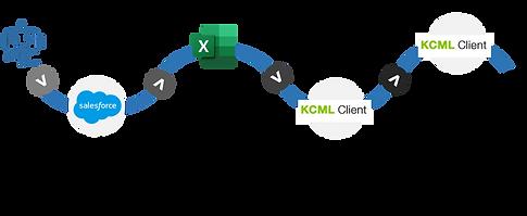 Transferring Customer Data from CRM