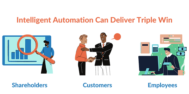 Intelligent Automation can delivery triple win for shareholders, customers, and employees