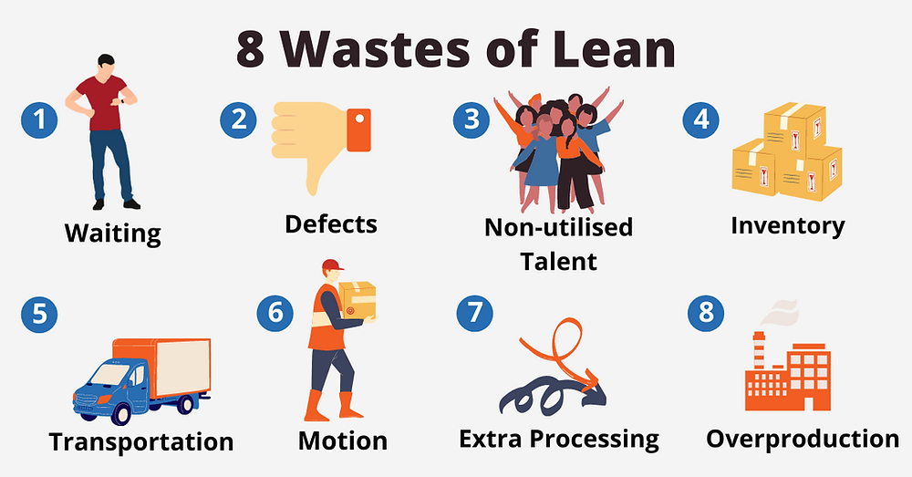 The 8 wastes of lean - waiting, defects, non-utilised talent, inventory, transportation, motion, extra processing, and overproduction