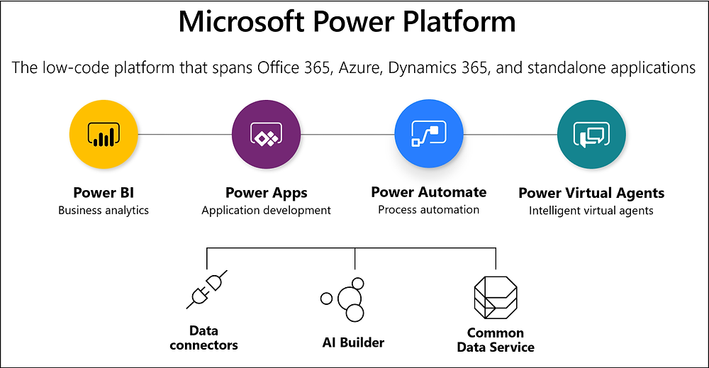 Microsoft Power Automate Desktop is part of the Microsoft Power Platform - a low-code range of applications including Power BI, Power Apps, and Power Virtual Agents