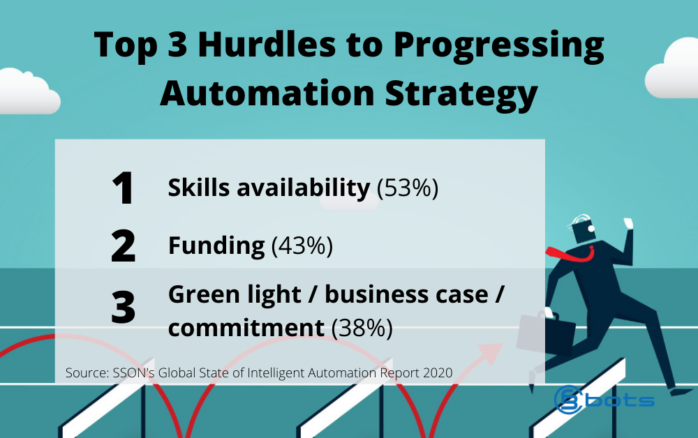 The top 3 hurdles to advancing automation strategies: skills availability, funding, and business case