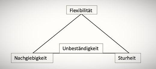 Synthese-Dreieck Flexibilität