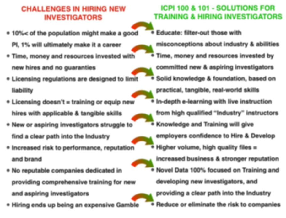 Private Investigator Hiring & Training Challanges & Solutions