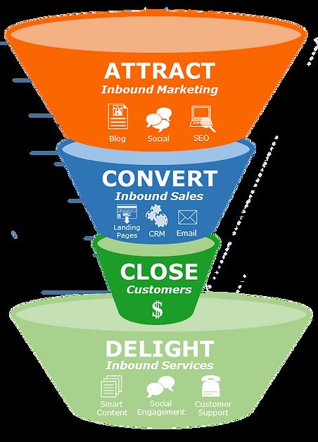Inbound-Marketing-Sales-Funnel.png