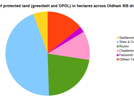 Just five wards will account for one tenth of all the greenbelt loss in Greater Manchester