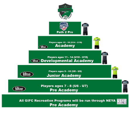 GIFC Club Structure.png