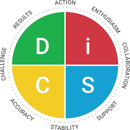 Everything-DiSC-Workplace-Map.png