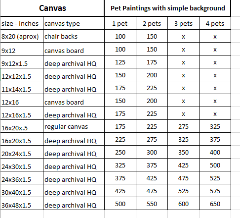Price list for pet portraits