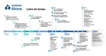 Linha do Tempo2020-01.jpg