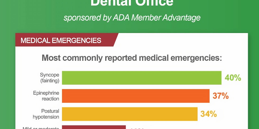 Medical Emergencies in the Workplace CE