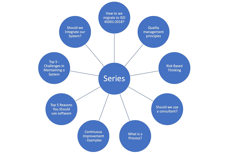Diagram showing what topics will be upcoming in the ISO Series