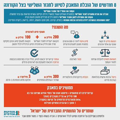 המגזר השלישי בישראל בצל הקורונה  - תמונת מצב חצי שנה לתוך המשבר -