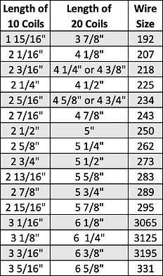 Springs Wire Size Chart