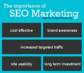 The importance of Search Engine Optimisation (SEO) Marketing