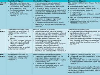 PNG: new AML Framework