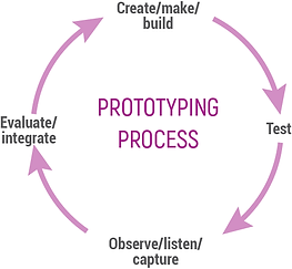 Prototype cycle.png