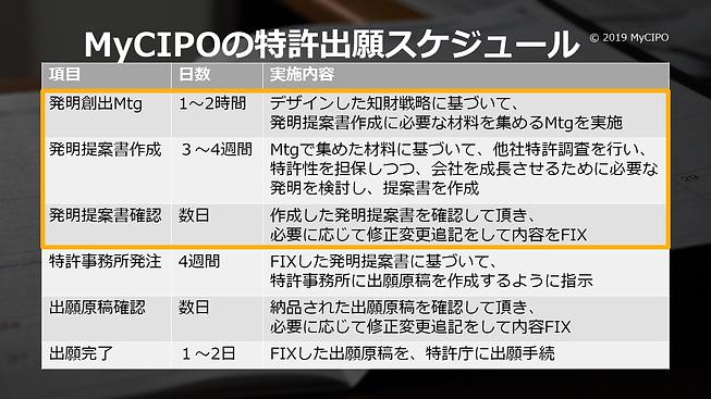 MyCIPOの特許出願スケジュール.png