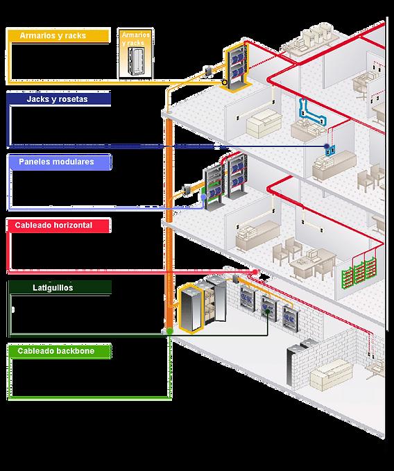 Cableado estructurado redes de datos