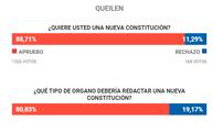 Plebiscito: El Apruebo arrasó en Queilen con un 88% de los votos