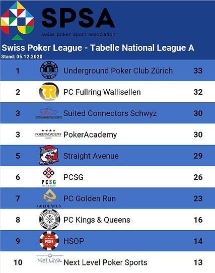 Tabelle SPL nach Spieltag 4.png