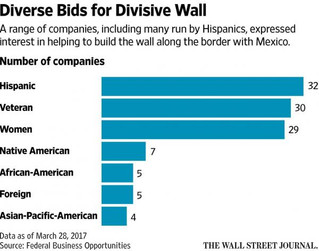 HISPANIC-Owned Businesses DOMINATE Bids For Trump's 'Xenophobic' Border Wall