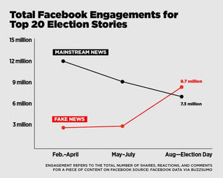 Fake News More Important Than Real News On Facebook