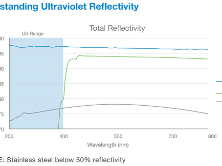 UV REFLECTIVE MATERIALS TO MAXIMIZE DISINFECTION